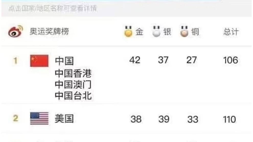 Cina altera conteggio medaglie e si autodichiara vincitrice delle Olimpiadi